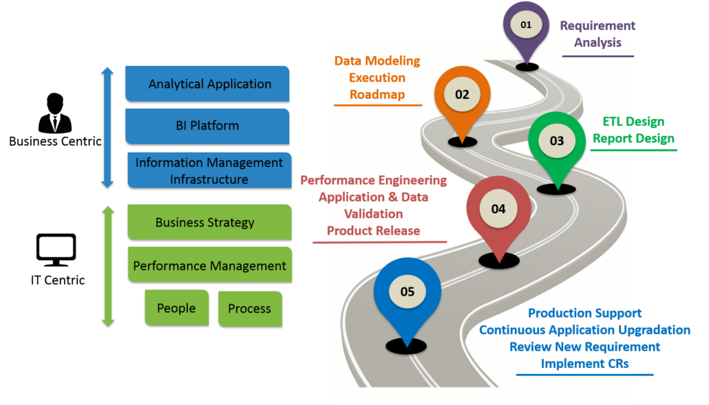 Envecon Bi Consulting And Data Warehouse