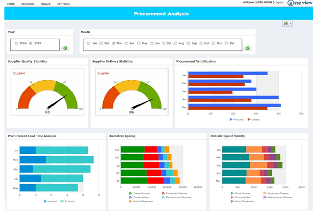 Oneview-Business Performance view - envecon